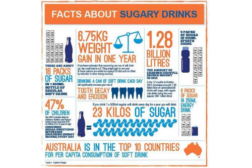 Facts about Sugary Soft Drinks